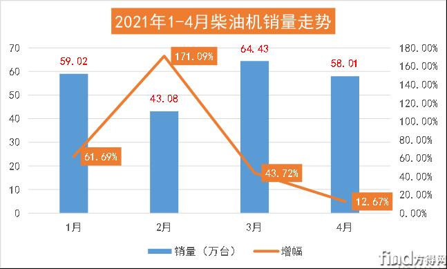 潍柴近50万台 玉柴份额增幅最高 上柴增幅超228% 前4月柴油机再涨5成!