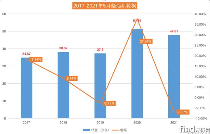 潍柴57万台领跑 东康/上柴涨超行业 5月柴油机15连涨终结降7%