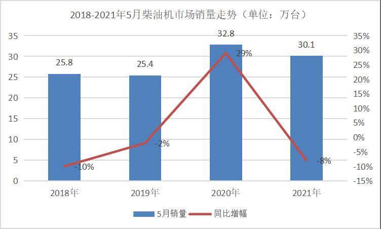 玉柴霸榜 上柴领涨49% 解放动力升第四 5月柴油机销量排行来了