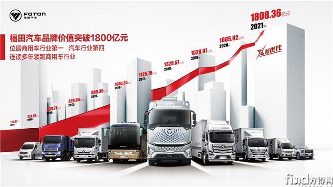 从媒体角度解读福田汽车品牌价值突破1800亿元