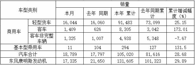 东风汽车股份上半年销轻卡9.1万辆 增25%!主力车型成绩如何?
