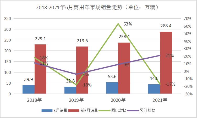 ?东风/福田争第一 陕汽独涨6% 6月商用车市场还有谁上位?