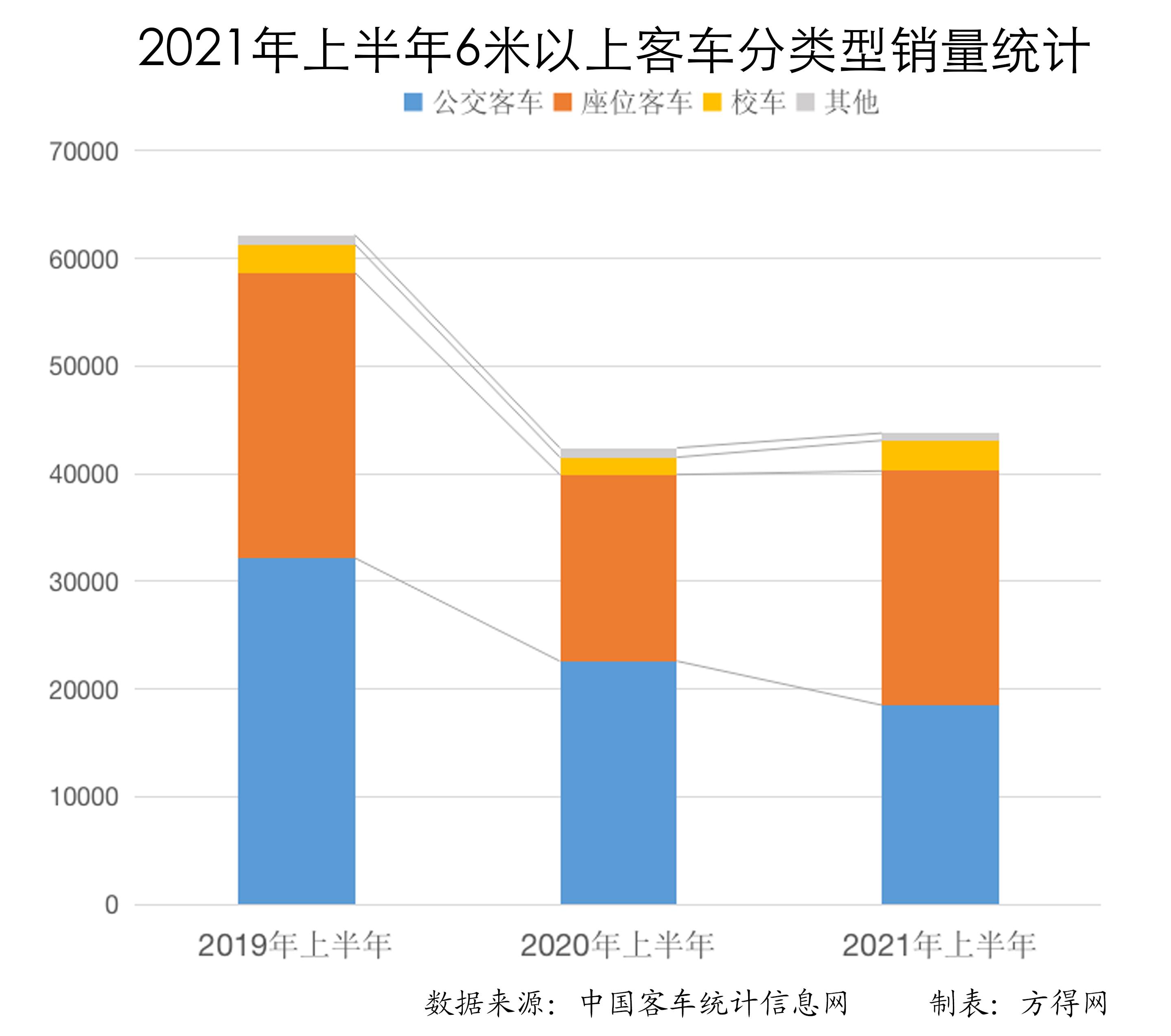 座位反超公交 校车大增75% 图表分析客车市场两大变化