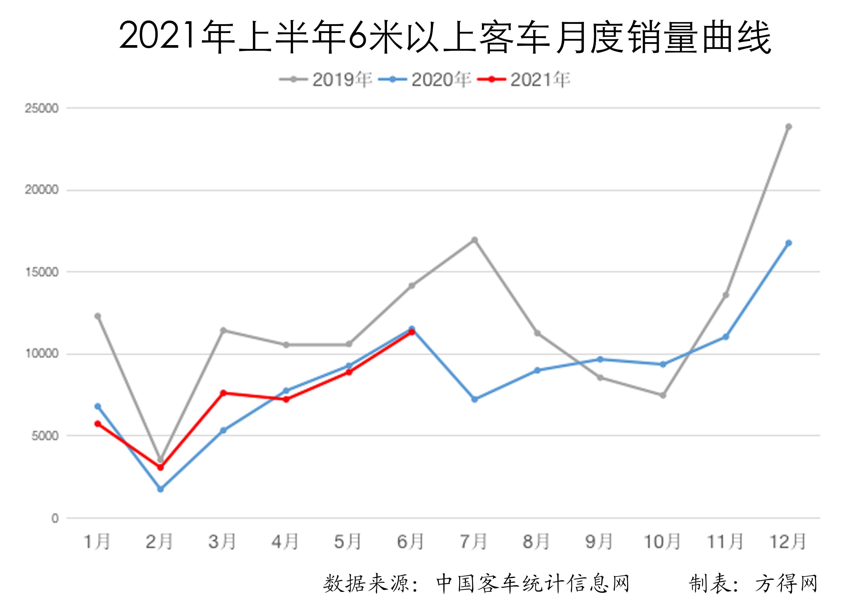 图表分析半年客车格局:宇通领跑者效应凸显 三龙缩小与中通差距