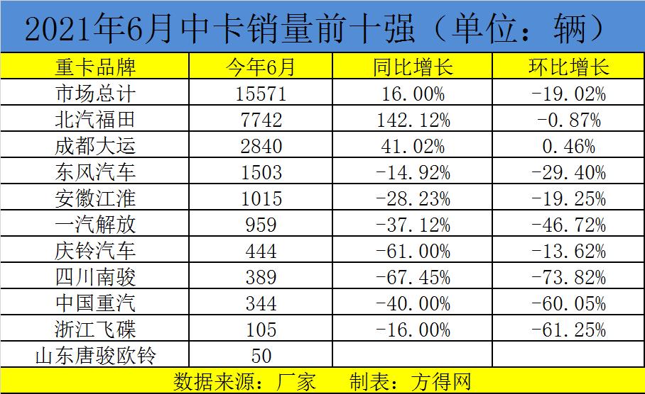 福田占半壁江山!中卡上半年累销10.83万辆