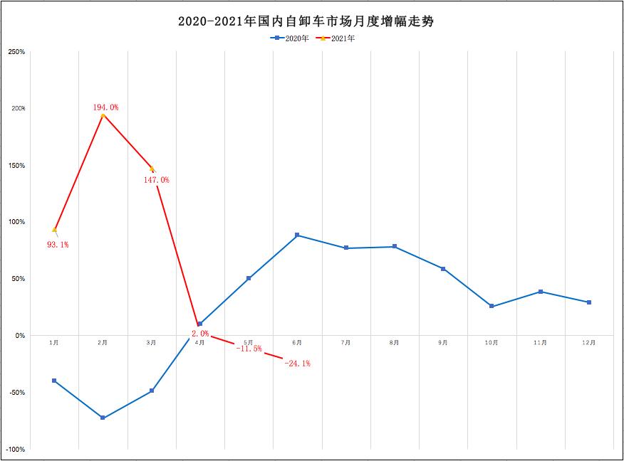 陕汽夺冠 红岩第二!柳汽逆涨55%!6月自卸车降24%!