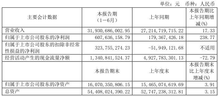 319亿、238%、411962辆……福田汽车上半年最详财报出炉!