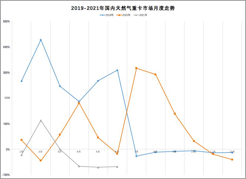 解放夺冠!重汽/陕汽占比超2成!上半年天然气重卡累销4万辆!