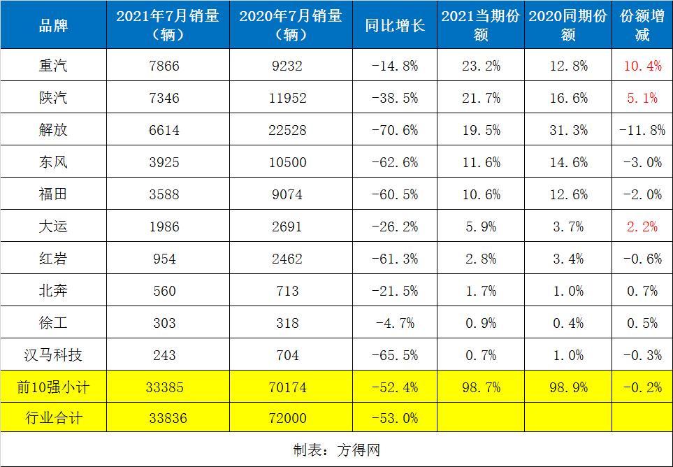 """重汽夺魁 陕汽份额涨5% 7月牵引车销量同/环比双""""腰斩"""""""