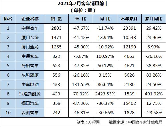 三龙居前五 中通翻倍涨 中车大增86% 7月客车市场看点有点多