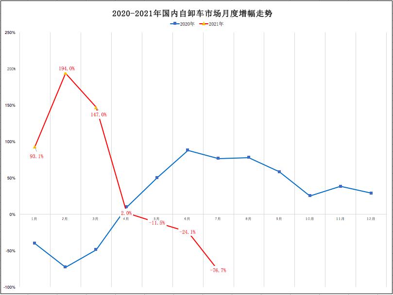 7月自卸车暴跌8成!真凶是谁?红岩/陕汽/重汽/解放谁逆涨?