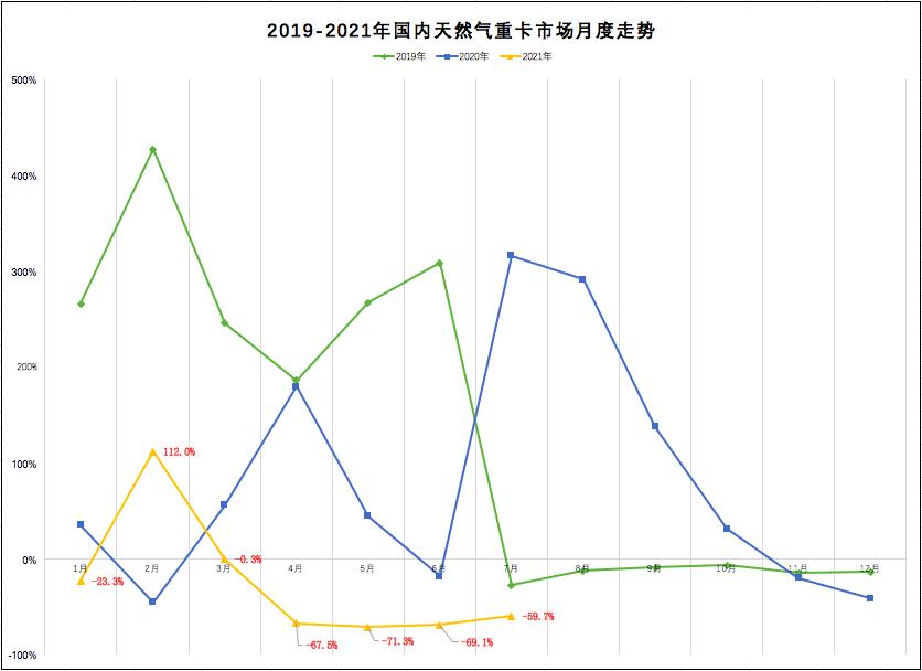 解放独占4成!陕汽/重汽争夺第二!7月天然气重卡暴跌6成!