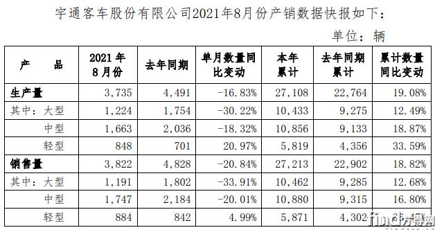 宇通前8月累计销车2.7万辆增19%  两大原因功不可没