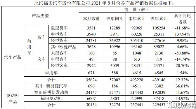 轻卡累销超30万辆 轻客增20% 福田前8月销商用车48.9万辆