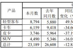 江铃前8月轻客增36% 轻卡销近8万辆