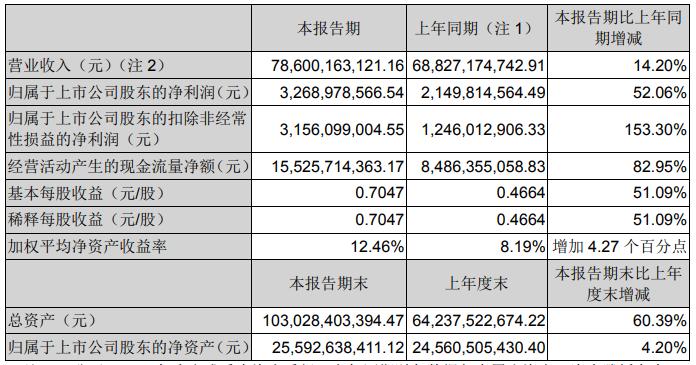 解放/重汽/福田/江淮双增 宇通逆涨 潍柴动力近65亿 上市车企谁最能赚钱?