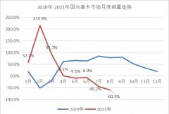 """东风/陕汽争前二 8月重卡市场""""大跳水"""" 谁成唯一销量破万企业?"""