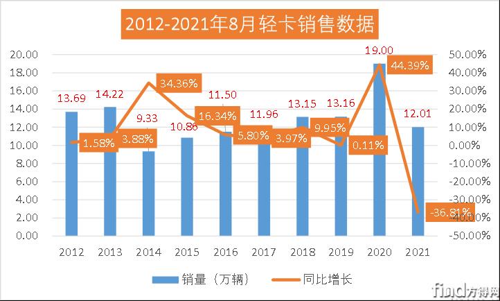 8月轻卡仅12万辆四年最低!福田份额再增1% 仅上汽大通同比实现正增长!