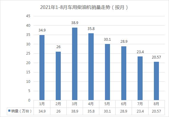 8月柴油机遭遇四连降 前十企业只有这家增长 累计八家企业增幅超行业
