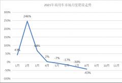 重汽稳居前三 福田累销近49万辆 大通升第六 8月商用车销量前十排行