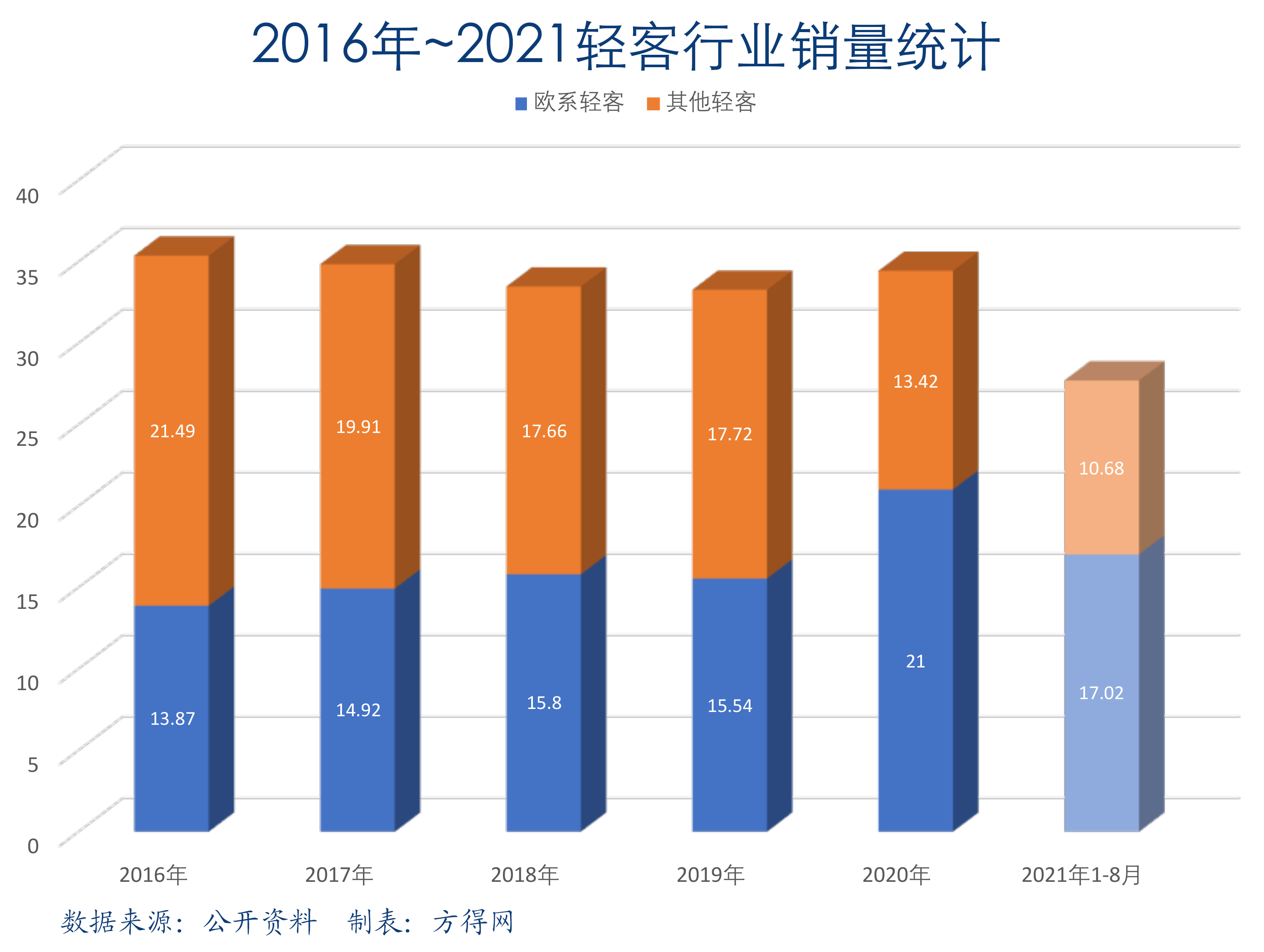 2016-2021轻客行业分类