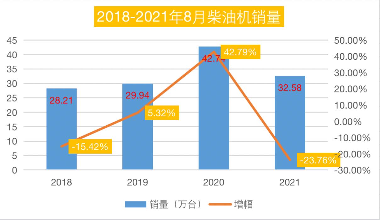 潍柴76万领跑 玉柴/云内争第二 全柴唯一正增长 前8月柴油机超去年47万台!