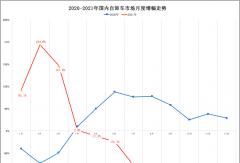 红岩/陕汽夺冠激烈!柳汽进前五!前8月自卸车破15万辆跌1%!
