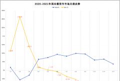 8月载货车销1.6万辆降5成!解放/东风/重汽拼第一!江淮进前四!