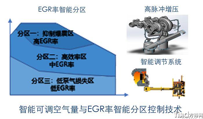 EGR智能控制技术
