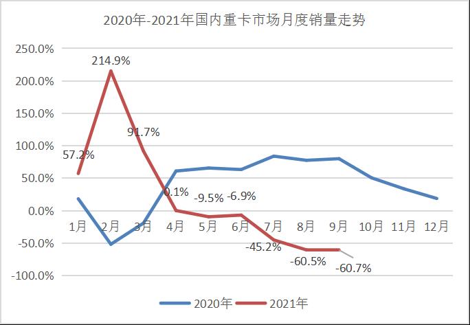 """仅重汽/东风破万!9月重卡大跌66% 前十企业""""无人生还"""""""